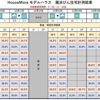 魔法びん住宅測定結果 2018/12/10~12/16迄