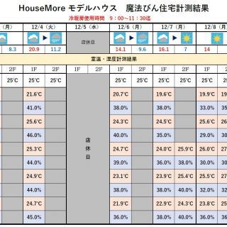 魔法びん住宅測定結果 2018/12/3~12/9迄