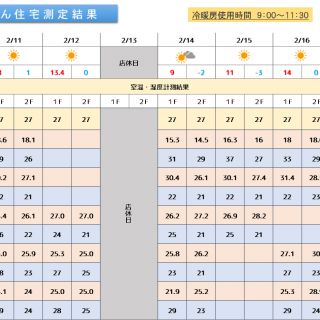 魔法びん住宅測定結果 2019/2/11~2/17迄