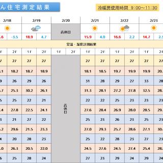 魔法びん住宅測定結果 2019/2/18~迄