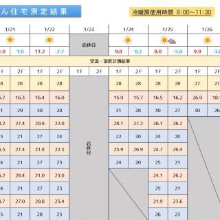 魔法びん住宅測定結果 2019/1/21~1/27迄