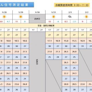 魔法びん住宅測定結果 2019/1/28~2/2迄
