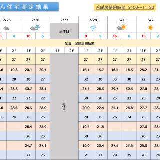 魔法びん住宅測定結果 20192/25~3/3迄