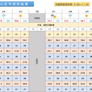 魔法びん住宅測定結果 2019/03/4~03/10迄