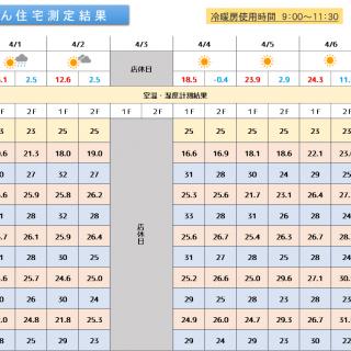 魔法びん住宅測定結果 2019/4/1~4/7迄