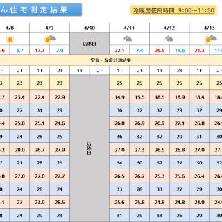 魔法びん住宅測定結果 2019/4/8~4/14迄