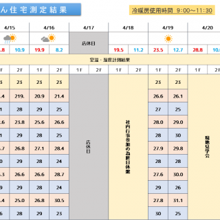 魔法びん住宅測定結果 2019/4/15~4/21迄