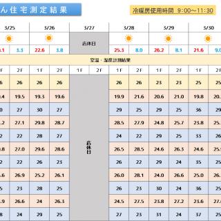 魔法びん住宅測定結果 2019/3/25~3/31迄