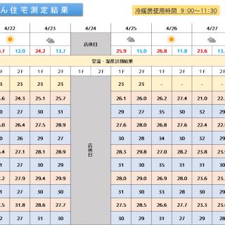 魔法びん住宅測定結果 2019/4/22~4/28迄