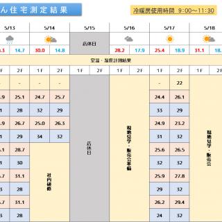 魔法びん住宅測定結果 2019/5/13~5/19迄