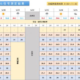 魔法びん住宅測定結果 2019/5/20~5/26迄