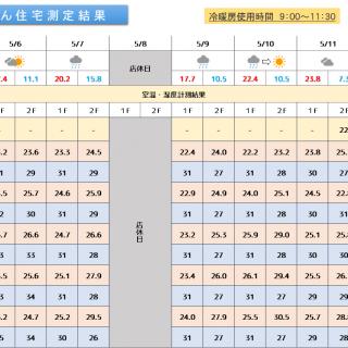 魔法びん住宅測定結果 2019/5/6~5/12迄