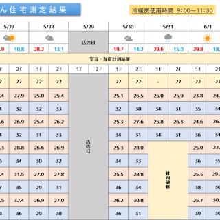 魔法びん住宅測定結果 2019/5/27~6/2迄