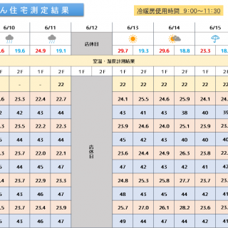 魔法びん住宅測定結果 2019/6/10~6/16迄