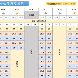 魔法びん住宅測定結果 2019/6/24~6/30迄
