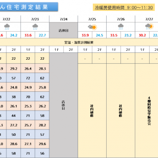 魔法びん住宅測定結果 2019/7/22~7/28迄