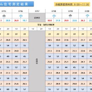 魔法びん住宅測定結果 2019/7/15~7/21迄