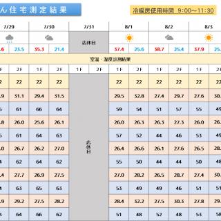 魔法びん住宅測定結果 2019/7/29~8/4迄