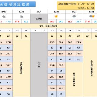 魔法びん住宅測定結果 2019/8/19~8/25迄