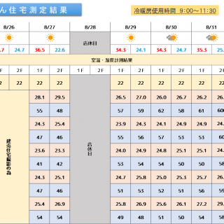 魔法びん住宅測定結果 2019/8/26~9/1迄