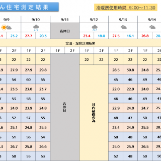 魔法びん住宅測定結果 2019/9/9~9/15迄