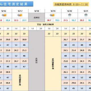 魔法びん住宅測定結果 2019/9/30~10/6
