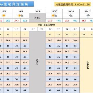 魔法びん住宅測定結果 2019/10/7~10/13迄