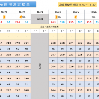 魔法びん住宅測定結果 2019/10/21~10/27迄