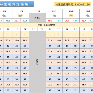 魔法びん住宅測定結果 2019/11/4~11/10迄