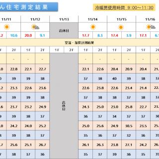 魔法びん住宅測定結果 2019/11/11~11/17迄