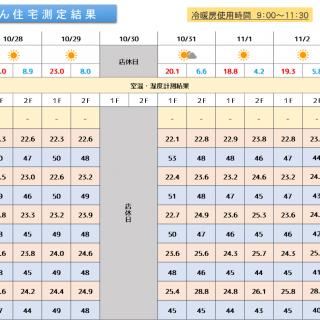 魔法びん住宅測定結果 2019/10/28~11/3迄