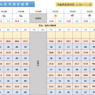 魔法びん住宅測定結果 2019/11/18~11/24迄