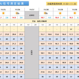 魔法びん住宅測定結果 2019/11/25~12/1迄