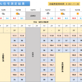 魔法びん住宅測定結果 2019/12/9~12/15迄