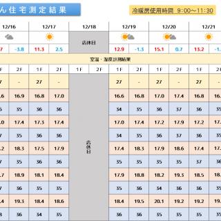 魔法びん住宅測定結果 2019/12/16~12/22迄