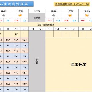 魔法びん住宅測定結果 2019/12/23~12/29迄