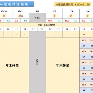 魔法びん住宅測定結果 2019/12/30~2020/1/5迄