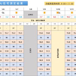 魔法びん住宅測定結果 2020/1/6~1/12迄