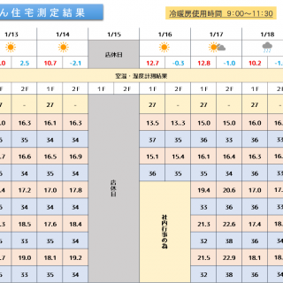 魔法びん住宅測定結果 2020/1/13~1/19迄