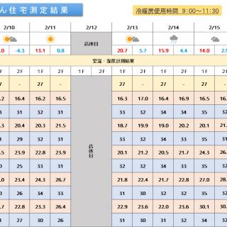 魔法びん住宅測定結果 2020/2/10~2/16迄
