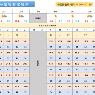 魔法びん住宅測定結果 2020/2/3~2/9迄