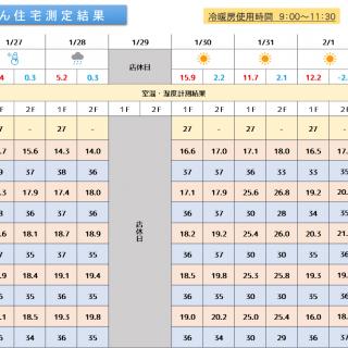 魔法びん住宅測定結果 2020/1/27~2/2迄