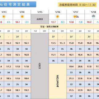 魔法びん住宅測定結果 2020/1/20~1/26迄