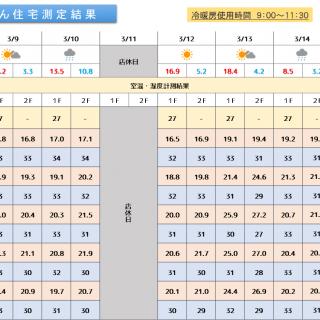 魔法びん住宅測定結果 2020/3/9~3/15迄